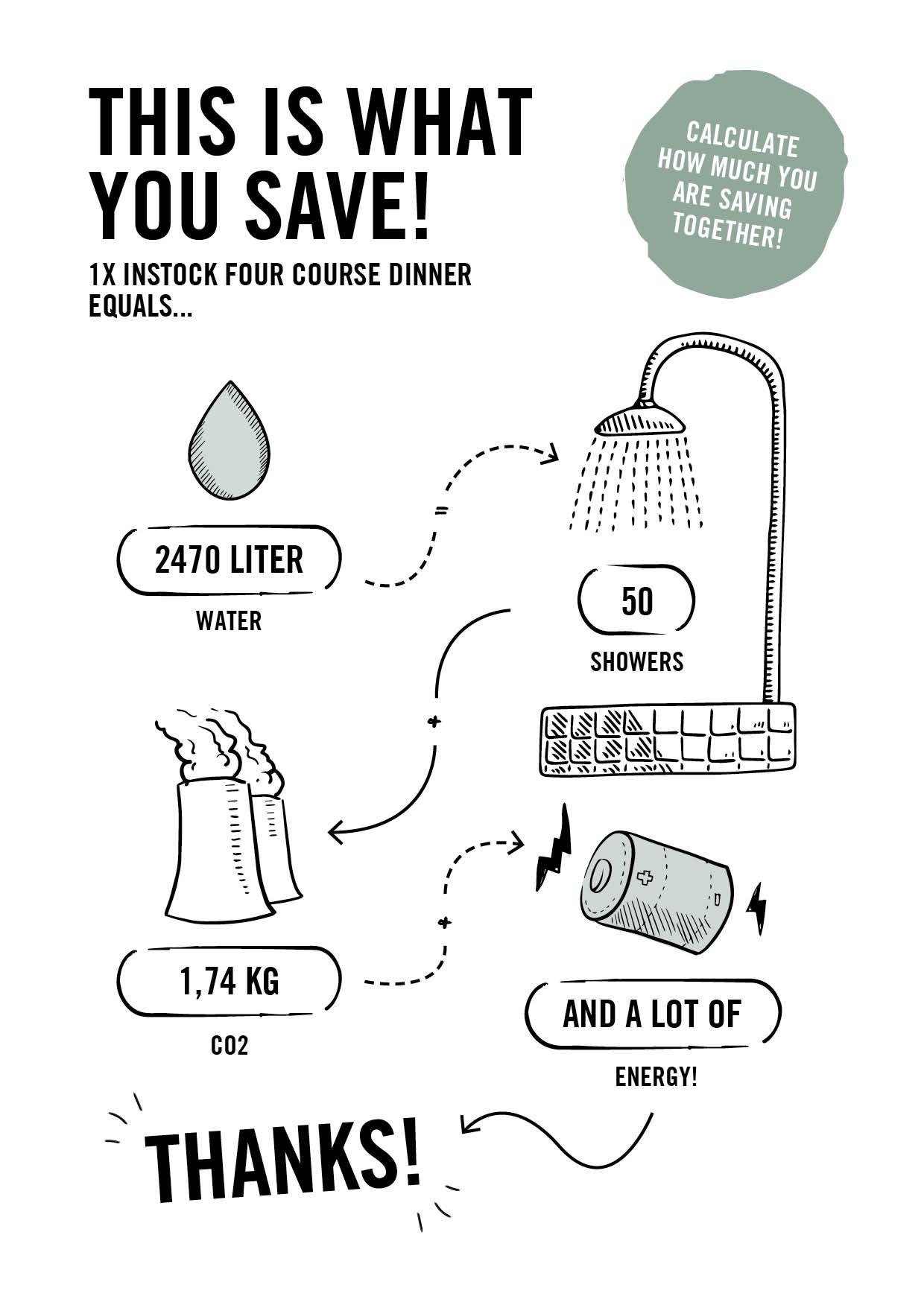 impact of food waste