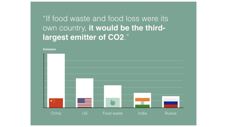 impact van voedselverspilling