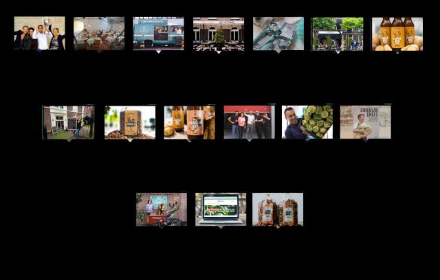 Instock's timeline of highlights