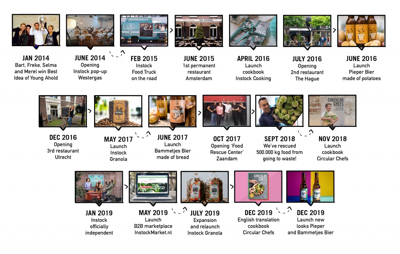 Instock timeline 2020